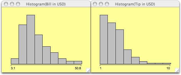 Two histograms for                               the Tips dataset